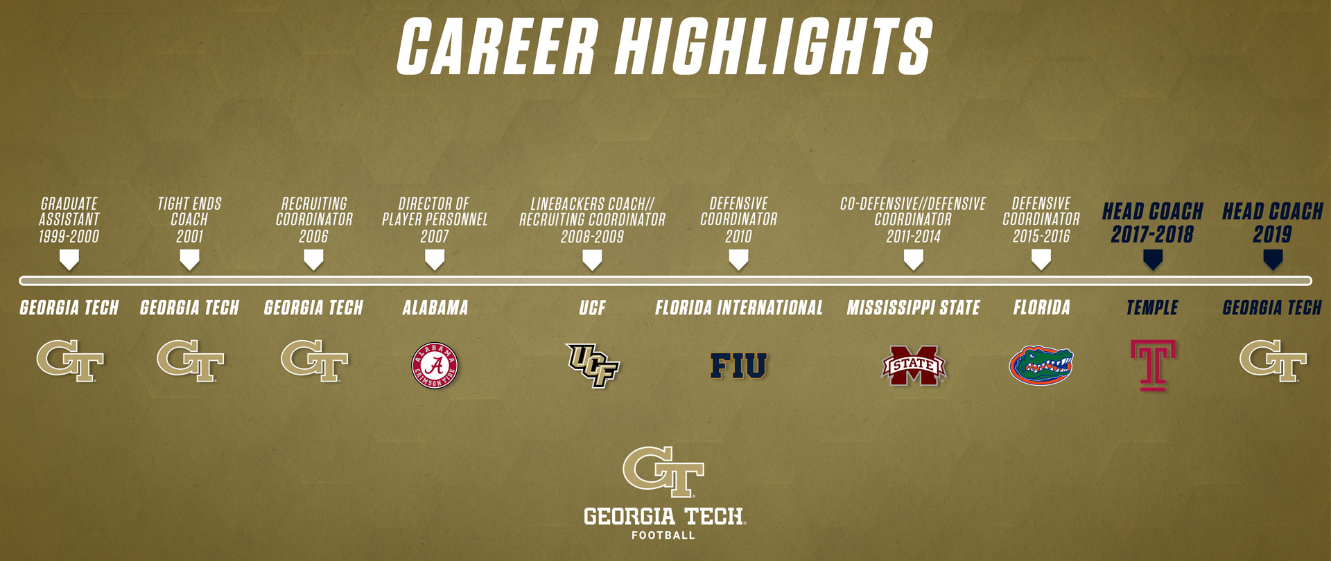 Welcome Head Coach Geoff Collins — Georgia Tech Yellow Jackets